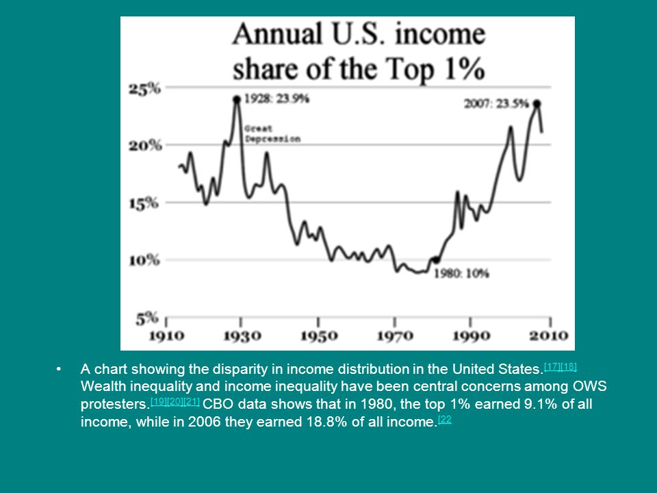 A chart showing the disparity in income distribution in the United States.[17][18] Wealth inequality and income inequality have been central concerns among OWS protesters.[19][20][21] CBO data shows that in 1980, the top 1% earned 9.1% of all income, while in 2006 they earned 18.8% of all income.[22